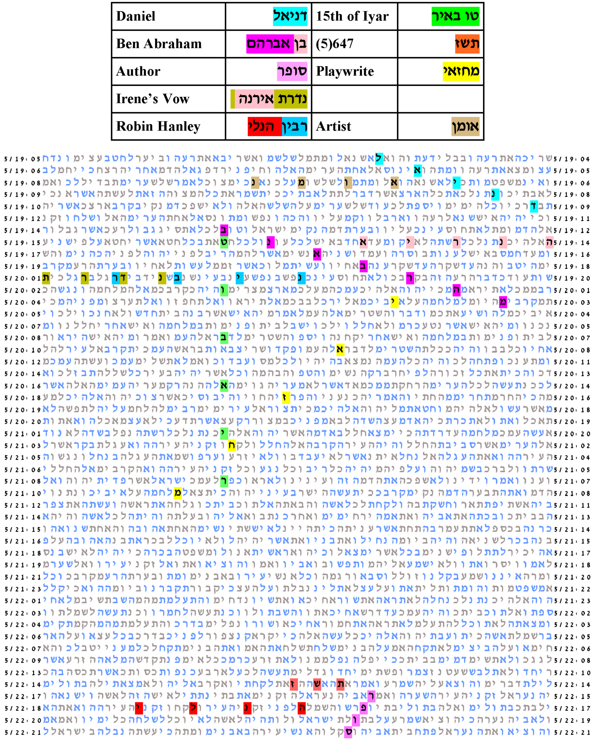 Drosnin Bible Code 2016 Chart together with Bsg Bible Htm Bsg Bible