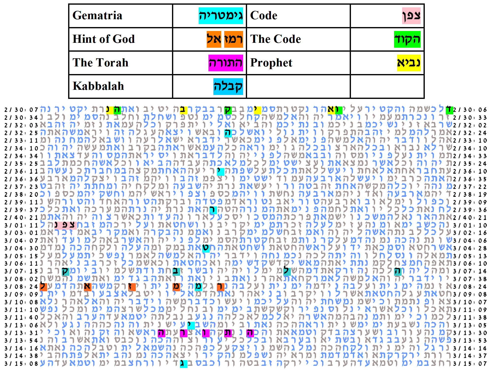 Table Of Key Words For The Gematria Experiment